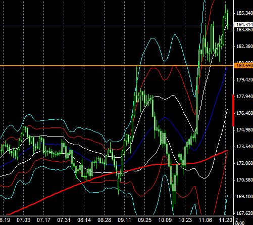 gbpjpy1d141123