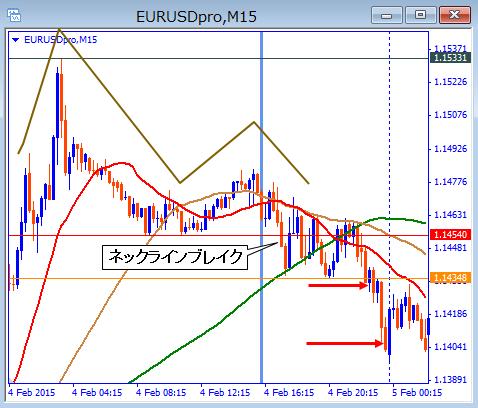 eurusd15m15020502