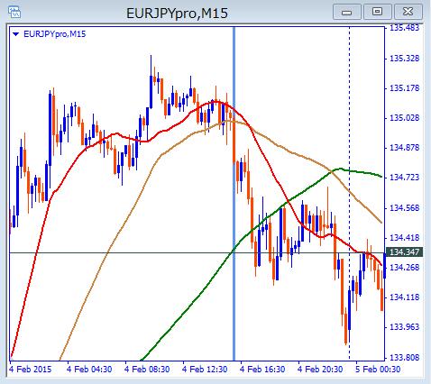 eurjpy15m15020504