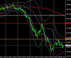 gbpjpy1d160327