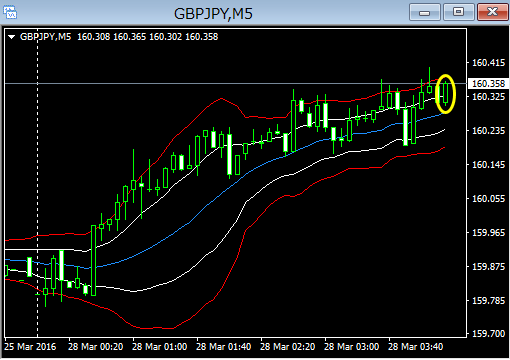 gbpjpy5m16032907