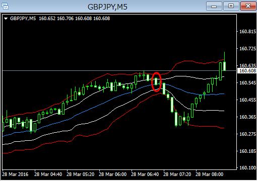 gbpjpy5m16032911