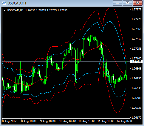 usdcad1h17081402