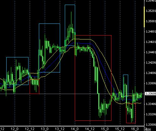 fx-chart021701