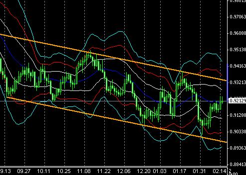fx-chart021803