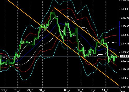fx-chart021804