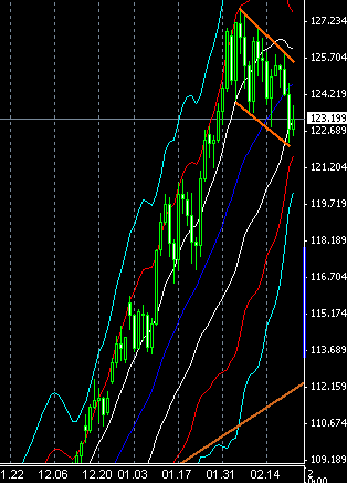 fx-chart-022501
