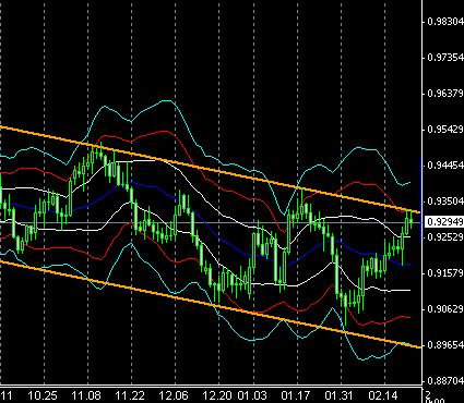 fx-chart022502