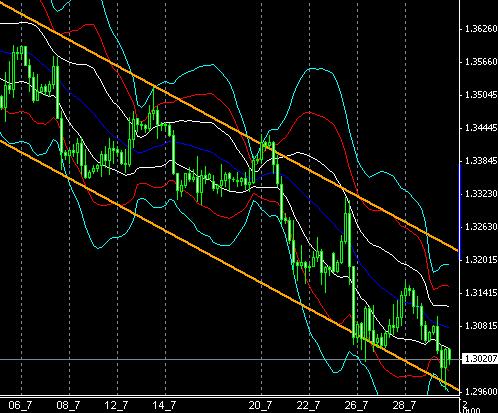 FX-CHART-EURUSD0304