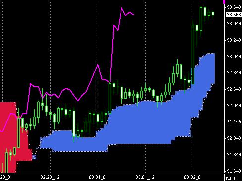 fx-chart030503