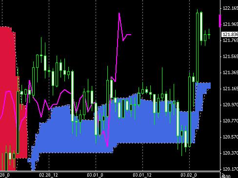 fx-chart030504